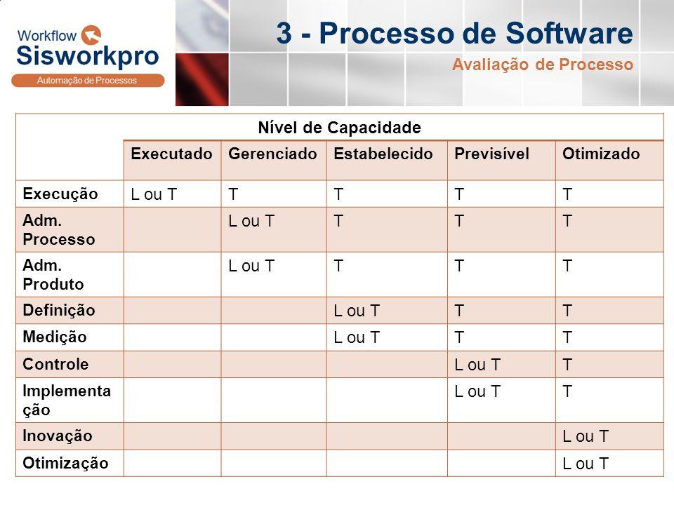 3 - Processo de Software Avaliação de Processo Nível de Capacidade