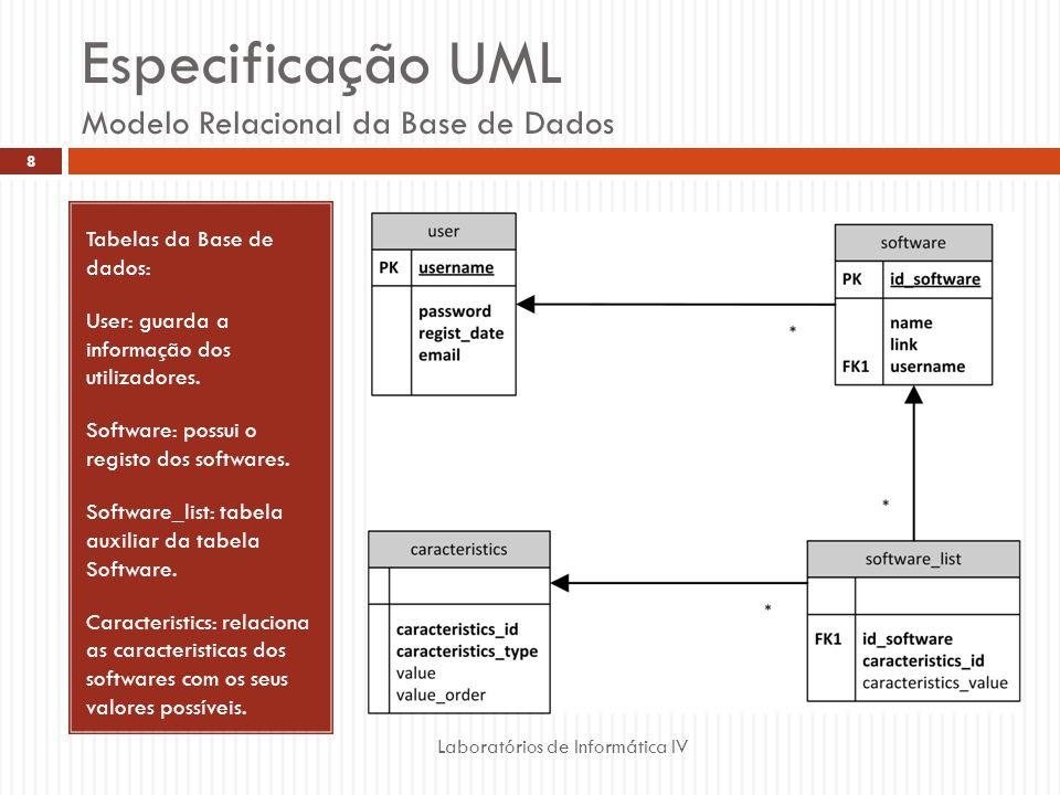 Especificação UML Modelo Relacional da Base de Dados
