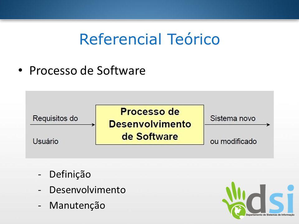 Referencial Teórico Processo de Software Definição Desenvolvimento
