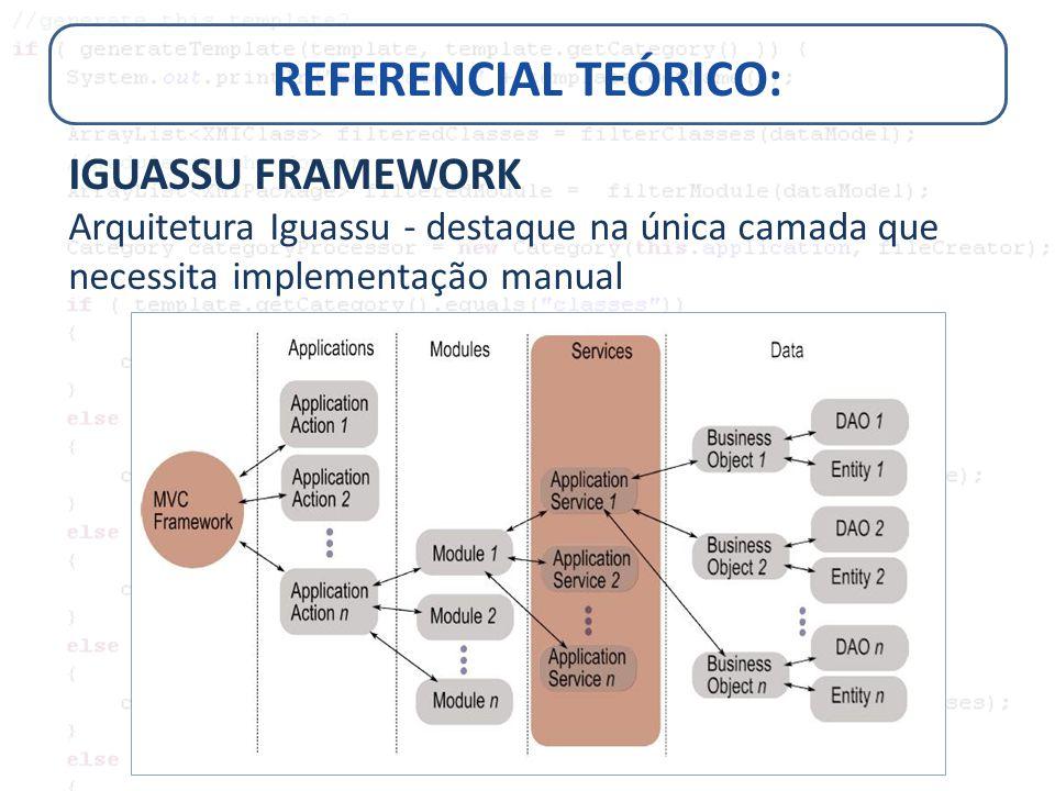REFERENCIAL TEÓRICO: IGUASSU FRAMEWORK