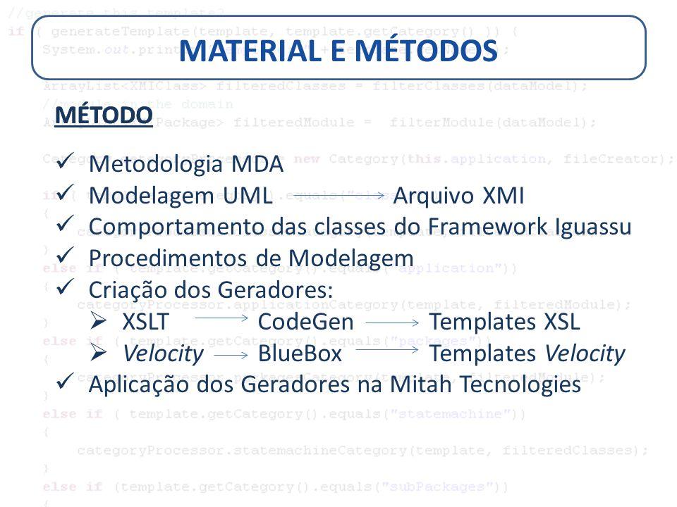 MATERIAL E MÉTODOS MÉTODO Metodologia MDA Modelagem UML Arquivo XMI