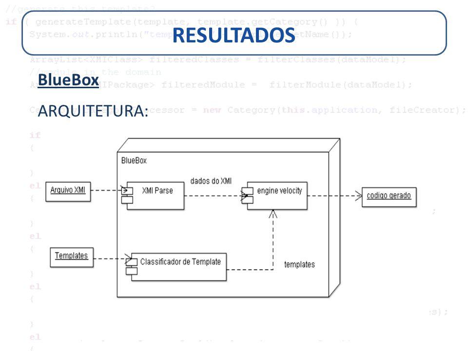 RESULTADOS BlueBox ARQUITETURA: