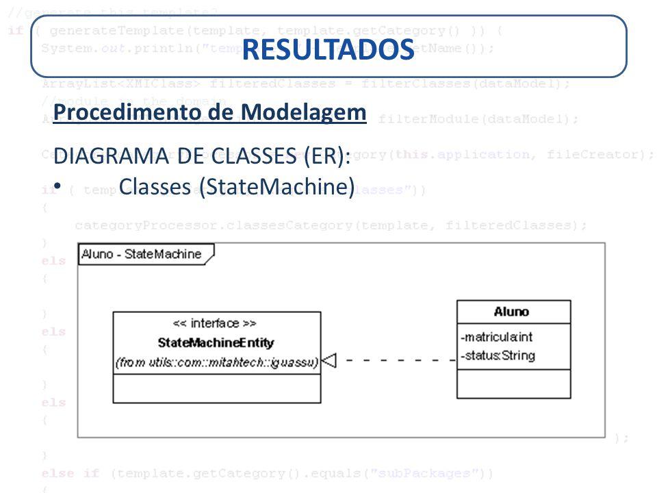 RESULTADOS Procedimento de Modelagem DIAGRAMA DE CLASSES (ER):