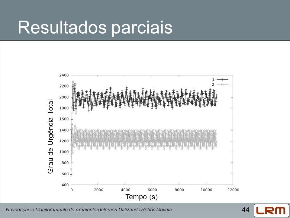 Resultados parciais Grau de Urgência Total Tempo (s)