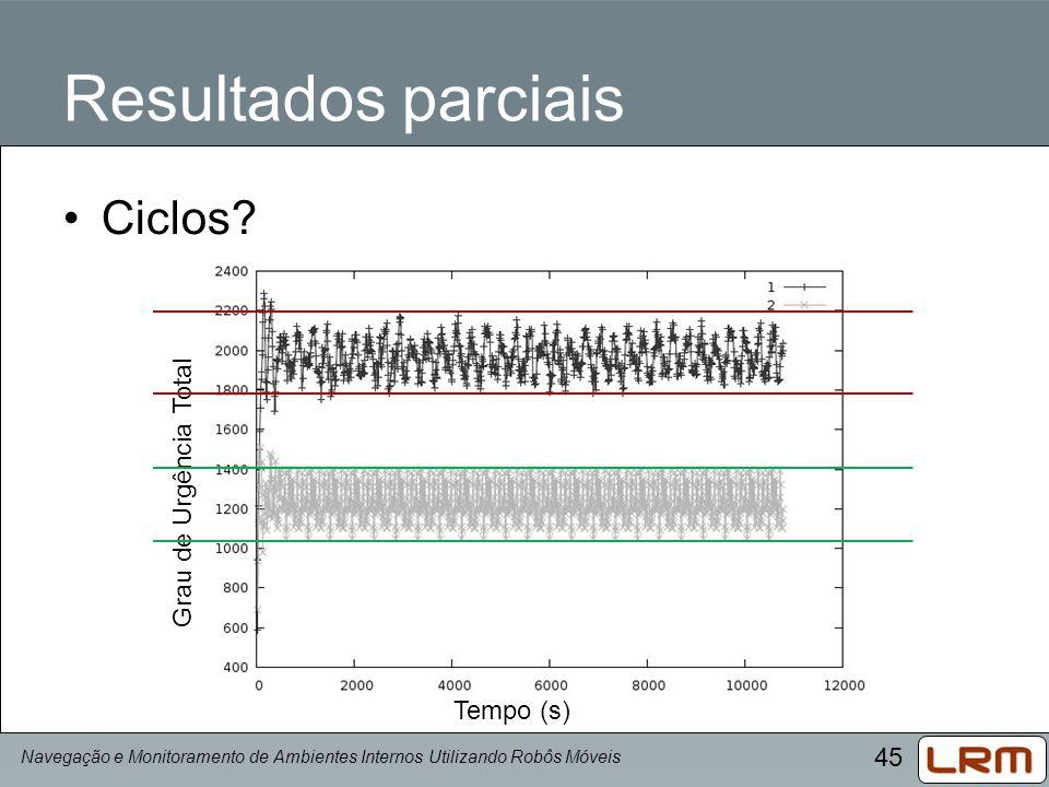 Resultados parciais Ciclos Grau de Urgência Total Tempo (s)