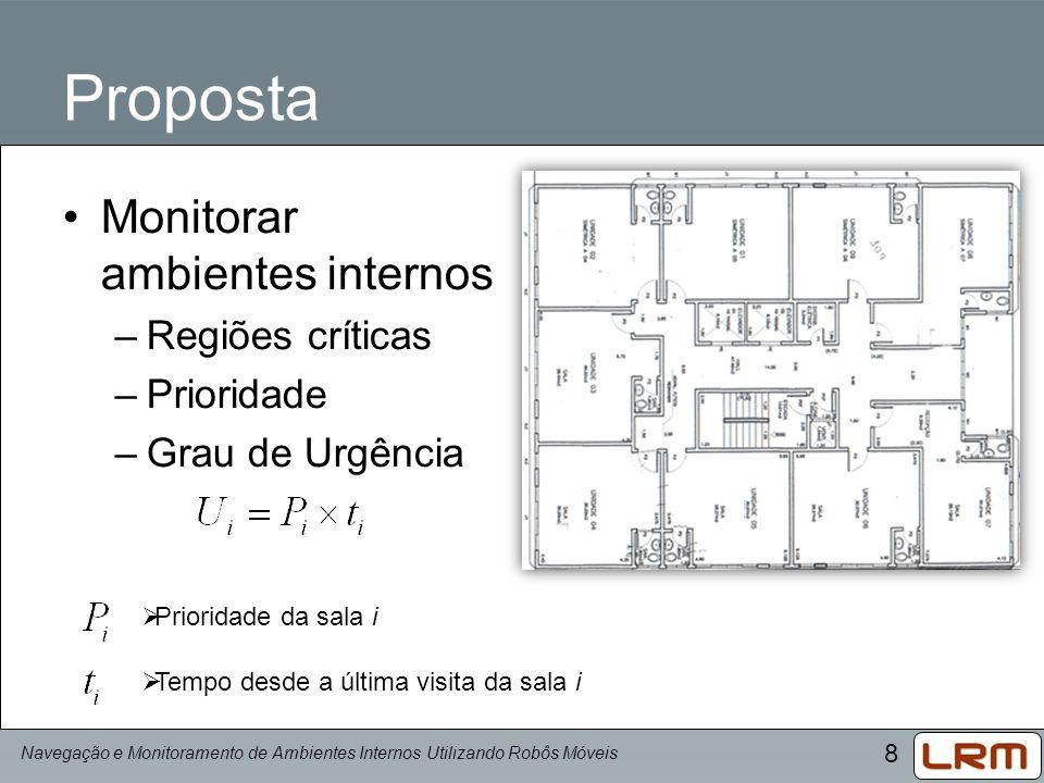 Proposta Monitorar ambientes internos Regiões críticas Prioridade