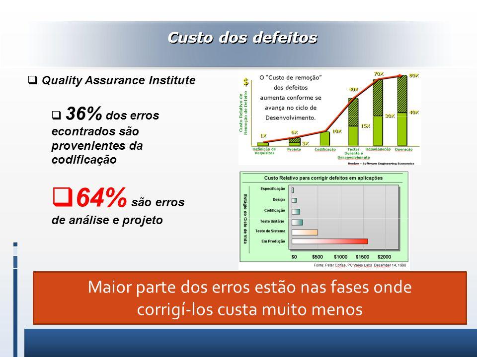 64% são erros de análise e projeto
