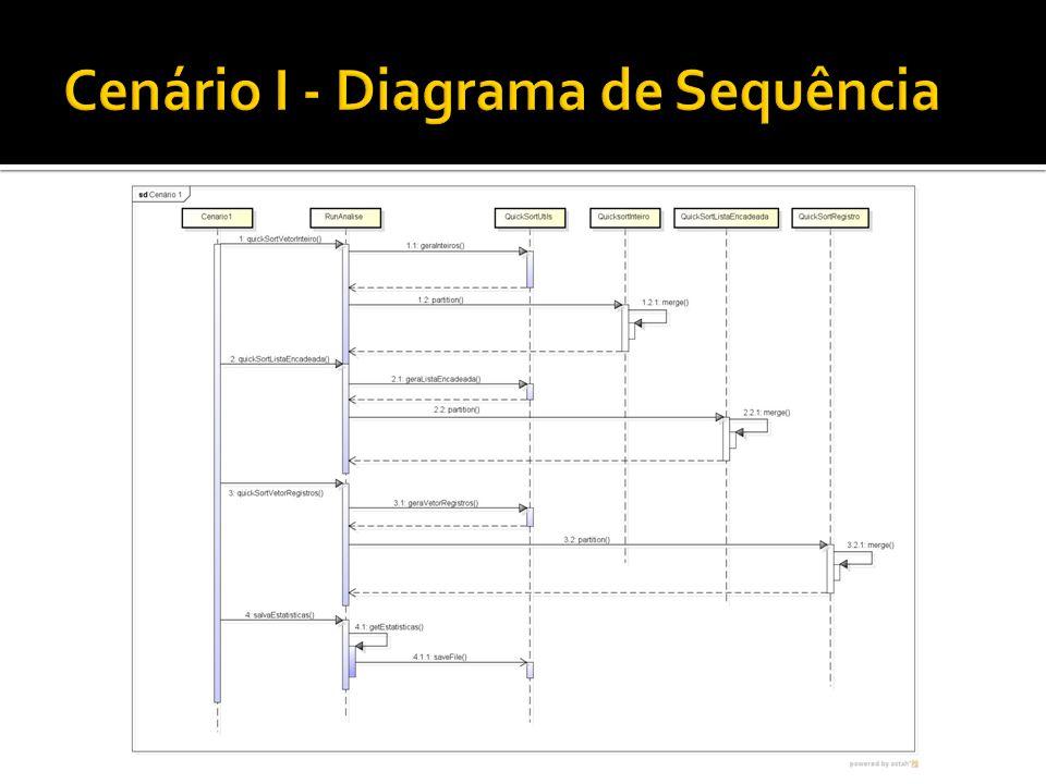 Cenário I - Diagrama de Sequência