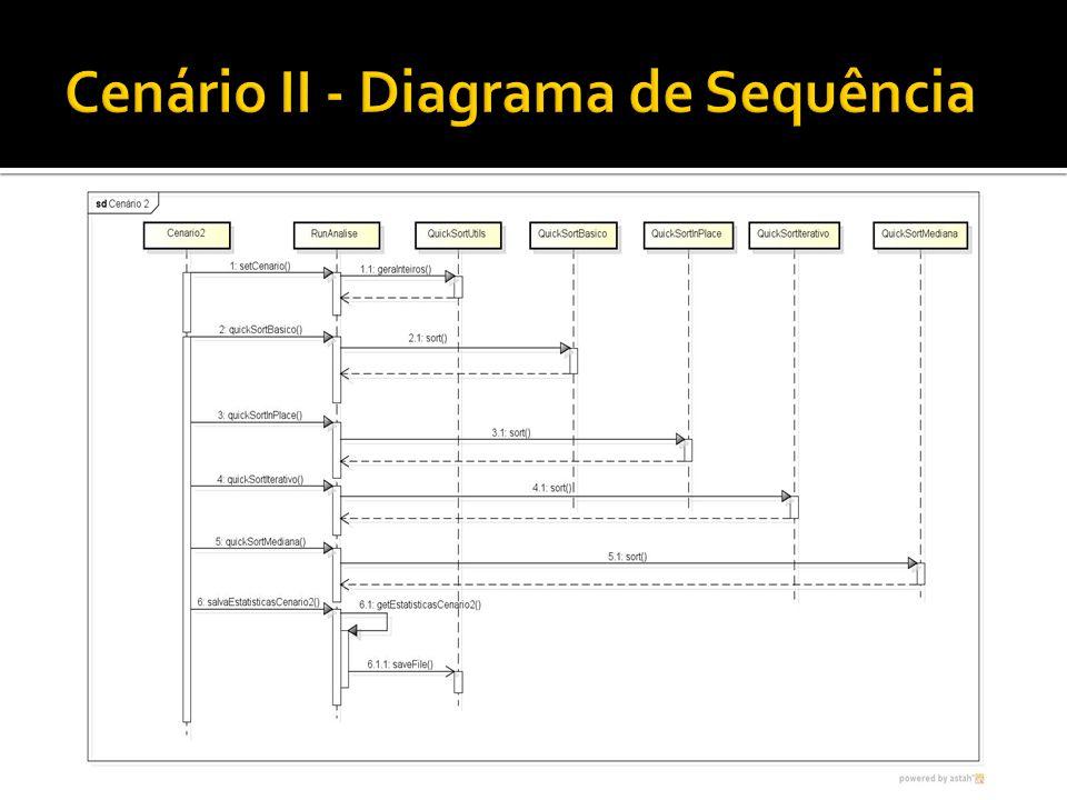 Cenário II - Diagrama de Sequência