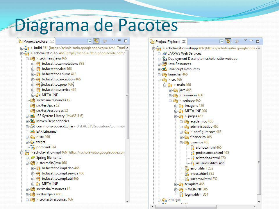 Diagrama de Pacotes Define a comunicação entre as camadas e os acessos aos serviços através das interfaces do Sistema.