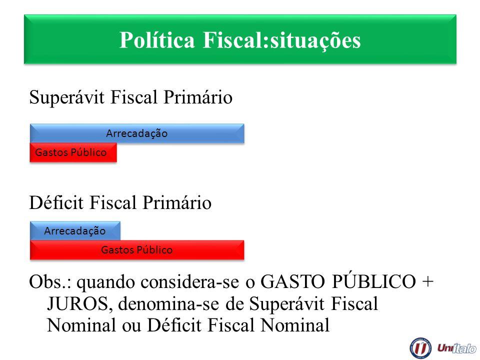 Política Fiscal:situações