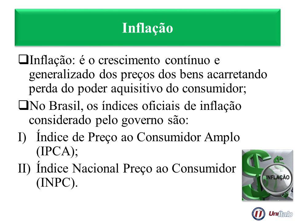 Inflação Inflação: é o crescimento contínuo e generalizado dos preços dos bens acarretando perda do poder aquisitivo do consumidor;