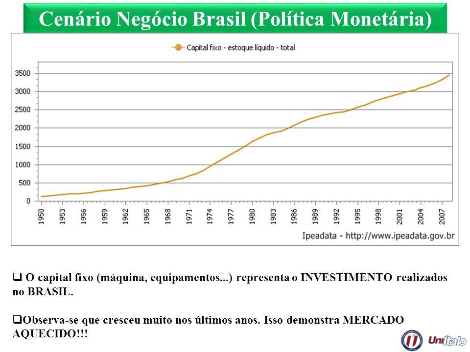 Cenário Negócio Brasil (Política Monetária)