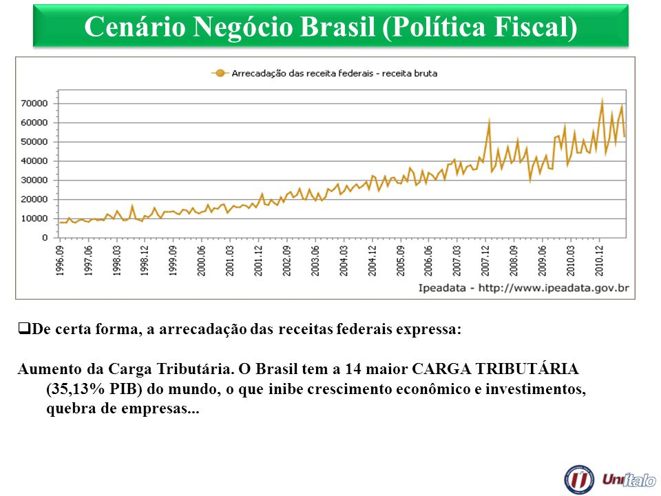 Cenário Negócio Brasil (Política Fiscal)