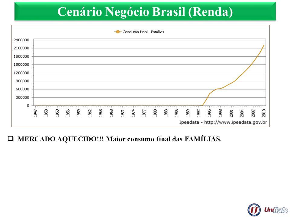 Cenário Negócio Brasil (Renda)