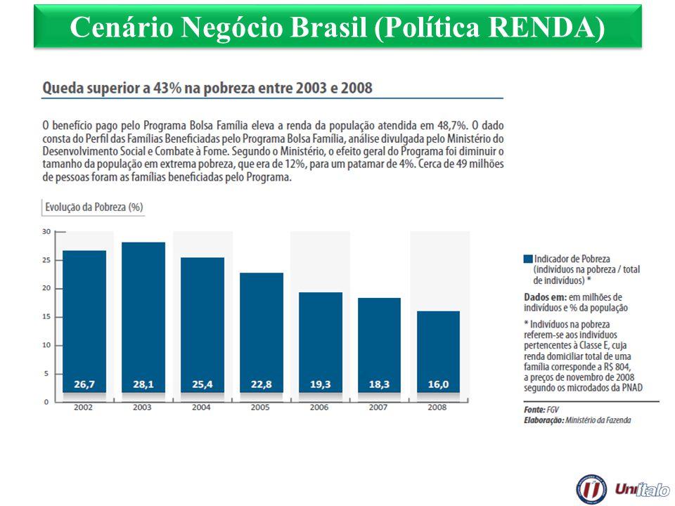 Cenário Negócio Brasil (Política RENDA)