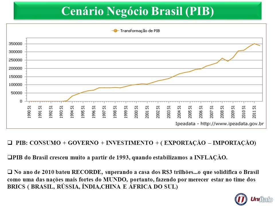 Cenário Negócio Brasil (PIB)