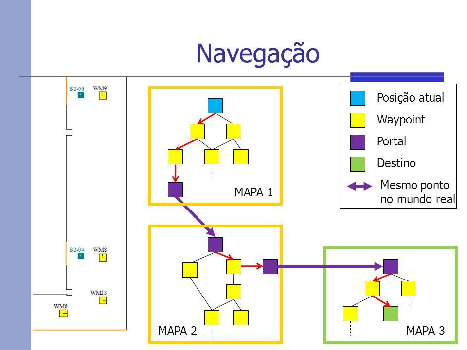 Navegação Posição atual Waypoint Portal Destino