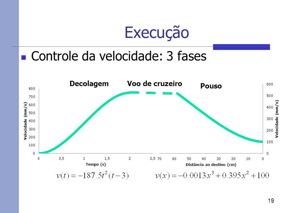 Execução Controle da velocidade: 3 fases Decolagem Voo de cruzeiro