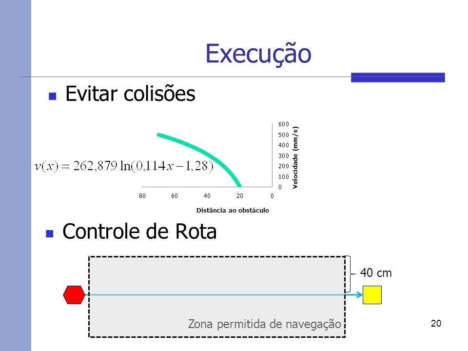 Execução Evitar colisões Controle de Rota 40 cm