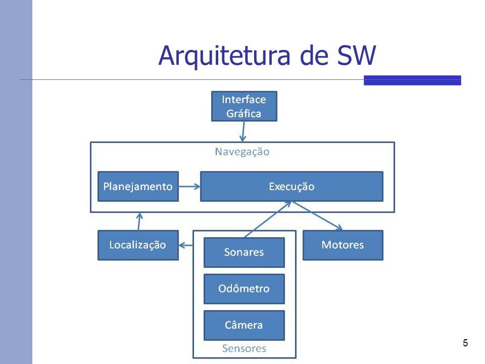 Arquitetura de SW