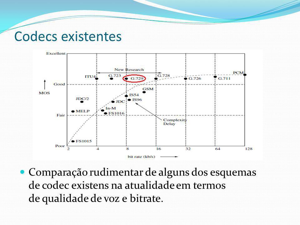 Codecs existentes A pontuação de opinião formalmente avaliados (MOS- means opinion score) valores dos vários codecs