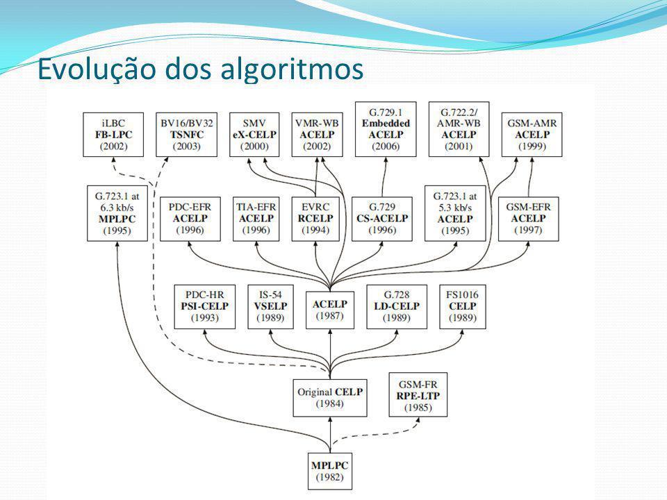 Evolução dos algoritmos