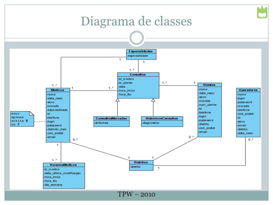 Diagrama de classes TPW – 2010