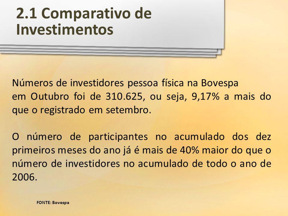 2.1 Comparativo de Investimentos