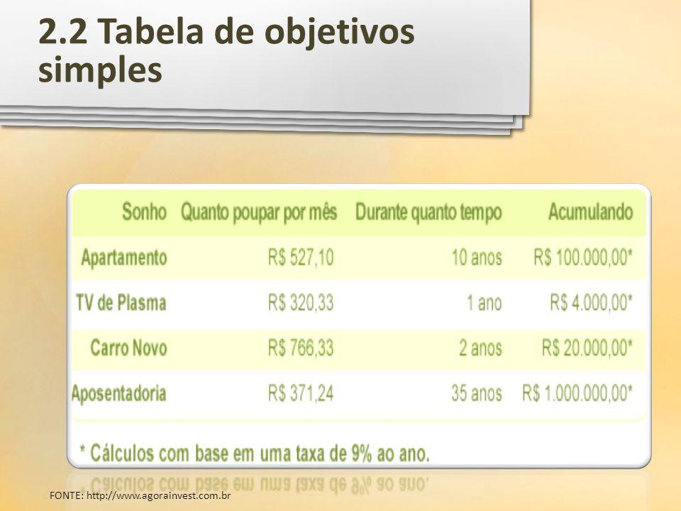 2.2 Tabela de objetivos simples