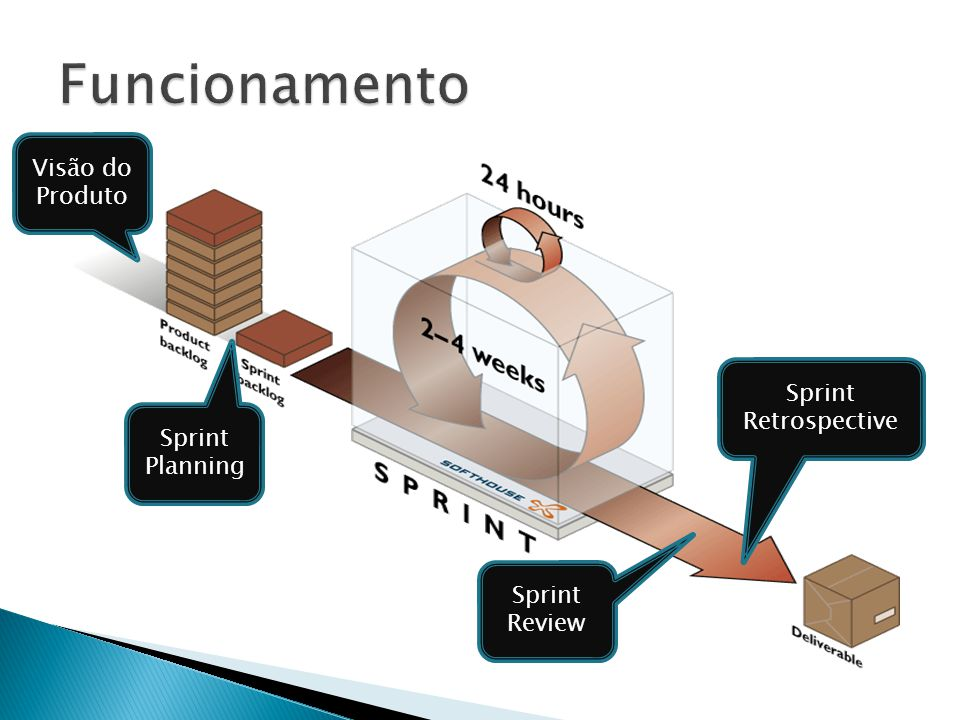 Funcionamento Visão do Produto Sprint Retrospective Sprint Planning