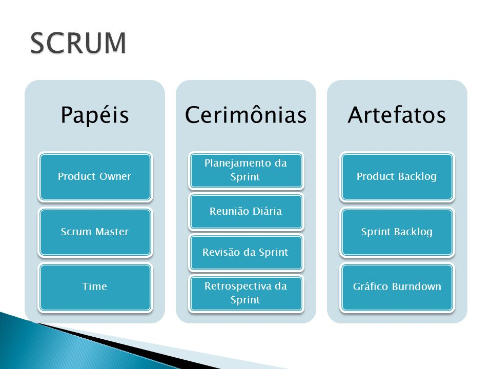 SCRUM Papéis Cerimônias Artefatos Product Owner Scrum Master Time