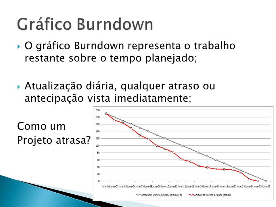 Gráfico Burndown O gráfico Burndown representa o trabalho restante sobre o tempo planejado;