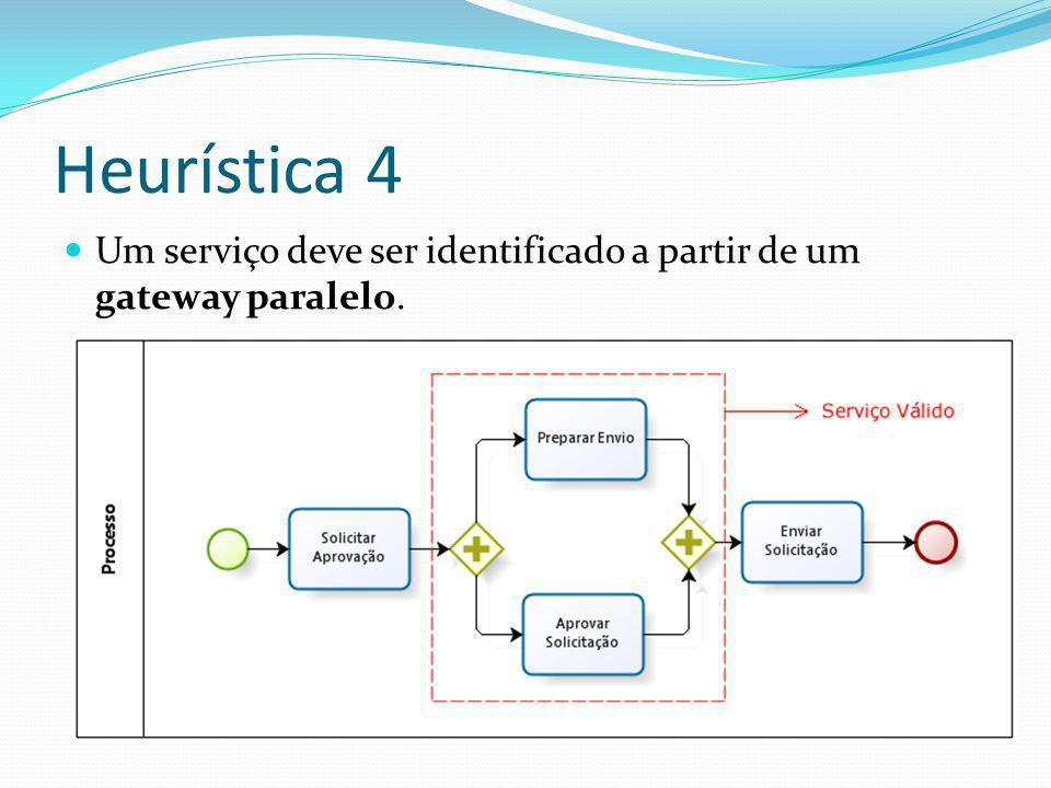 Heurística 4 Um serviço deve ser identificado a partir de um gateway paralelo.
