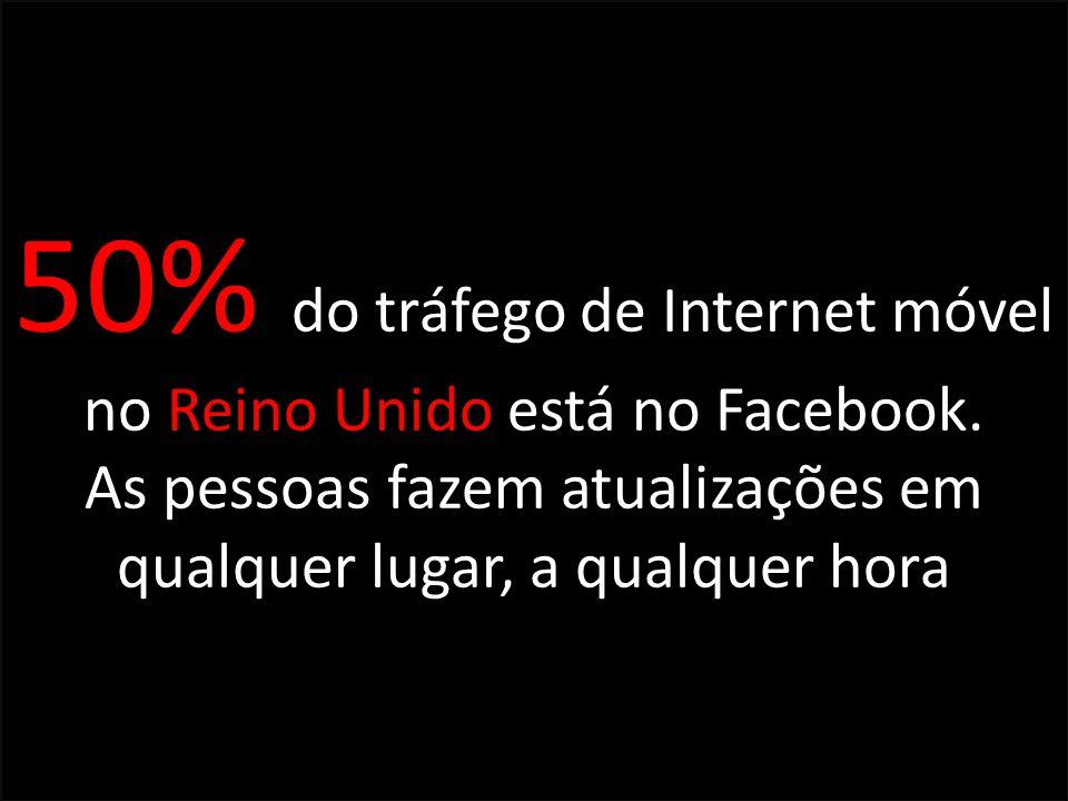 50% do tráfego de Internet móvel no Reino Unido está no Facebook.