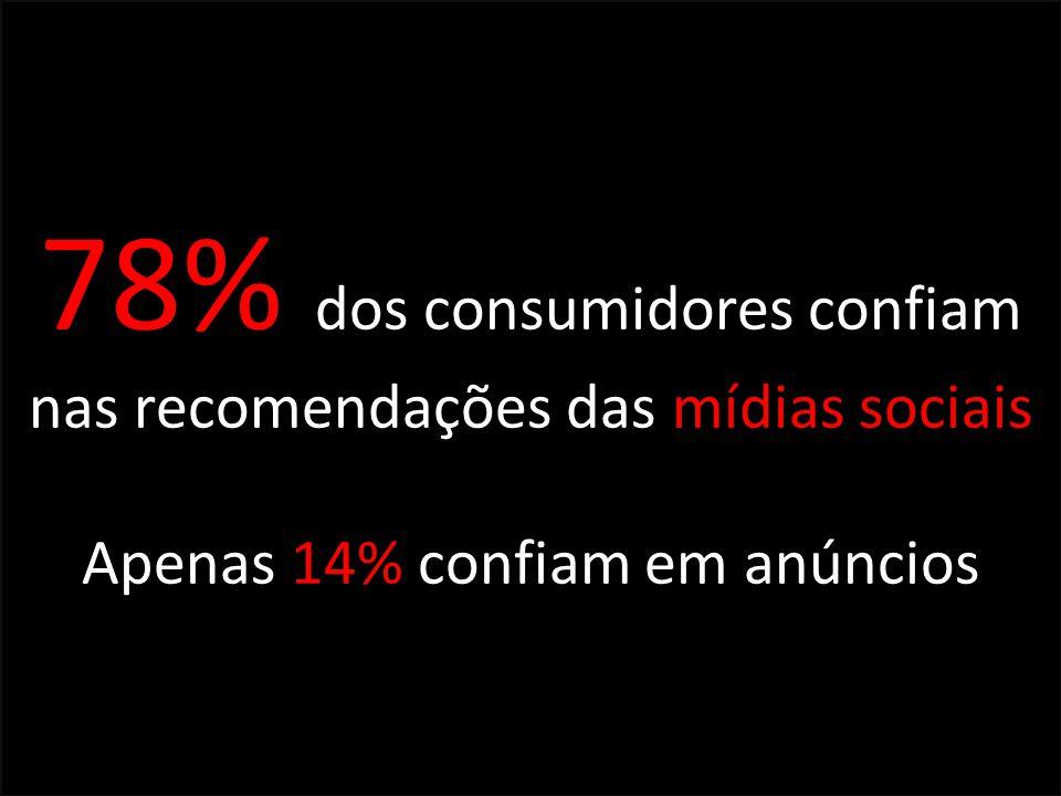78% dos consumidores confiam nas recomendações das mídias sociais