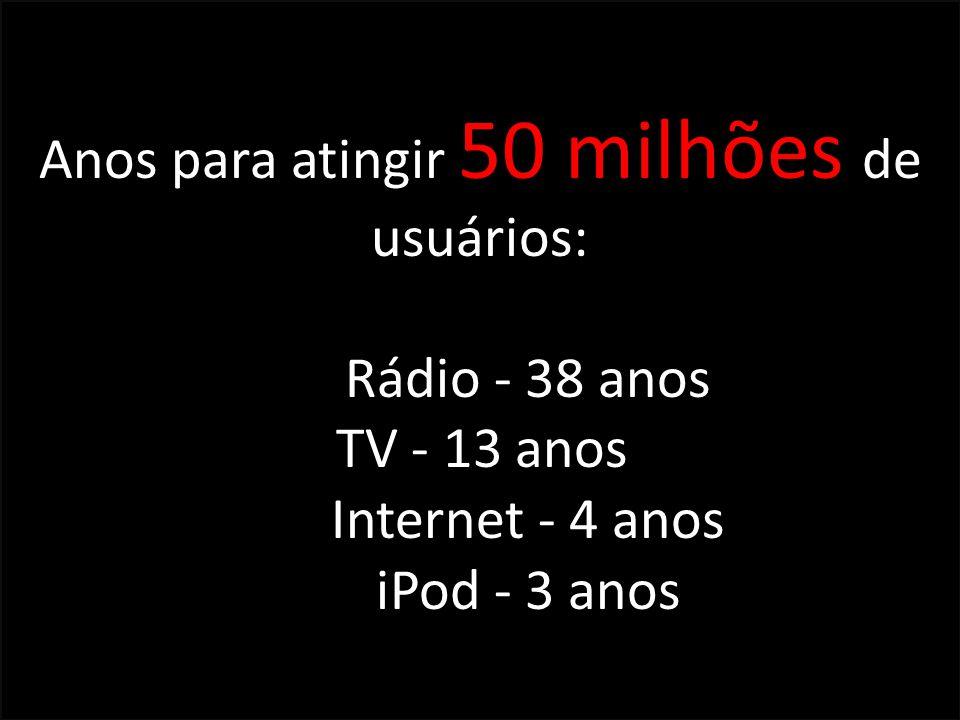 Anos para atingir 50 milhões de usuários: