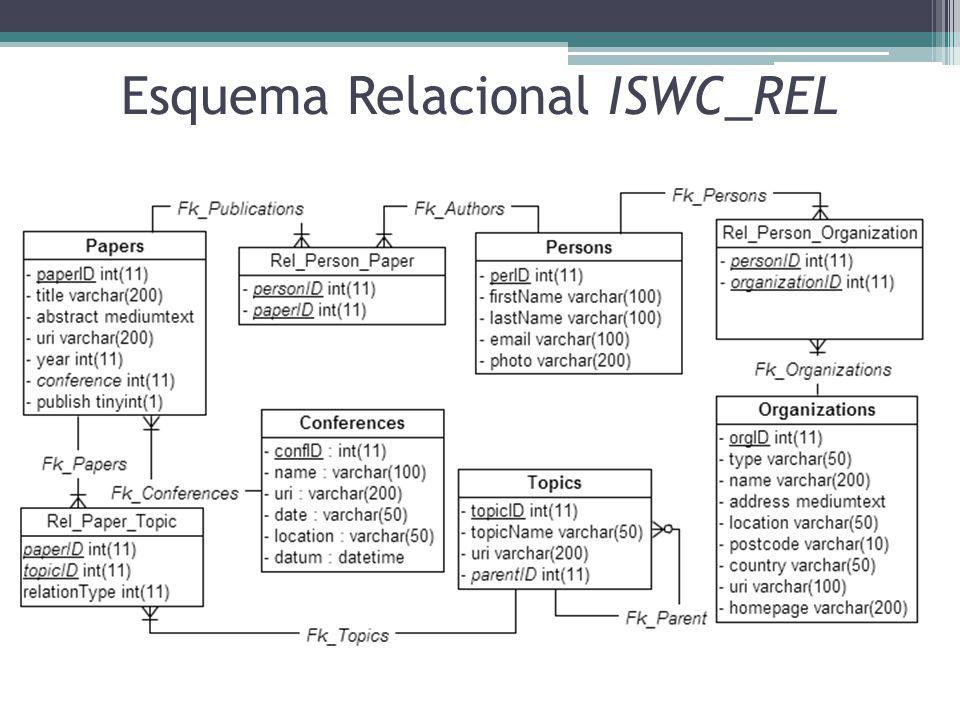 Esquema Relacional ISWC_REL