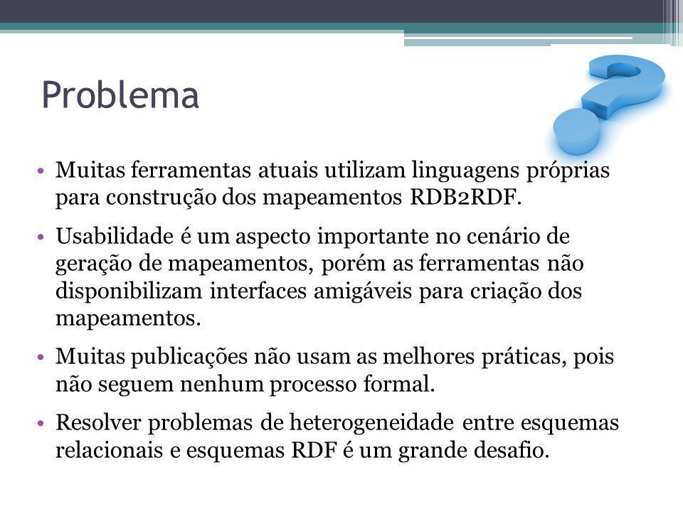 Problema Muitas ferramentas atuais utilizam linguagens próprias para construção dos mapeamentos RDB2RDF.