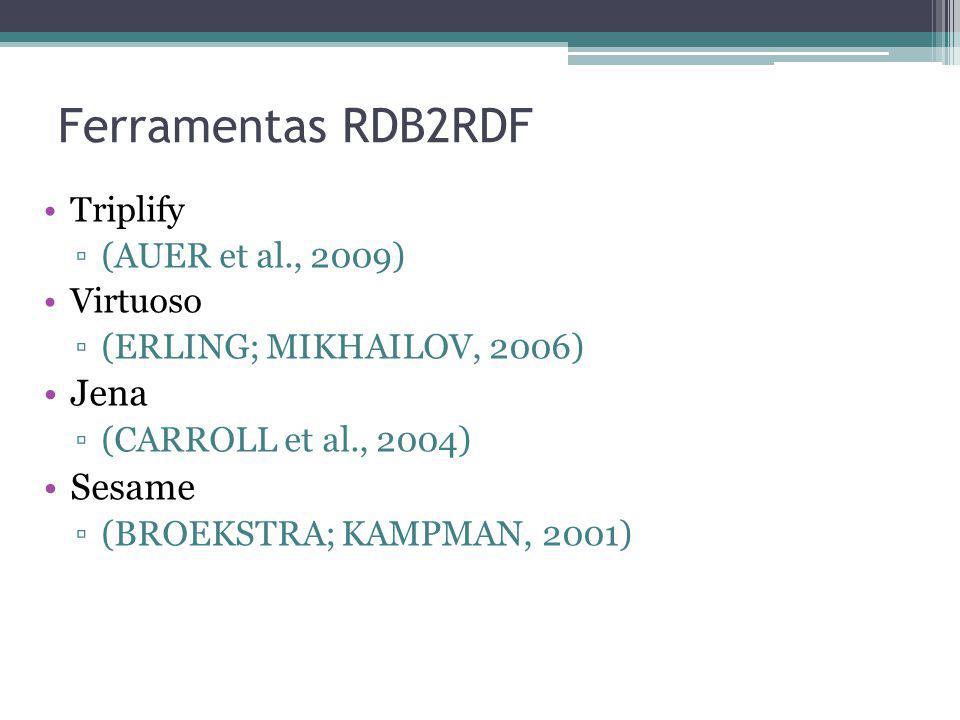 Ferramentas RDB2RDF Jena Sesame Triplify (AUER et al., 2009) Virtuoso