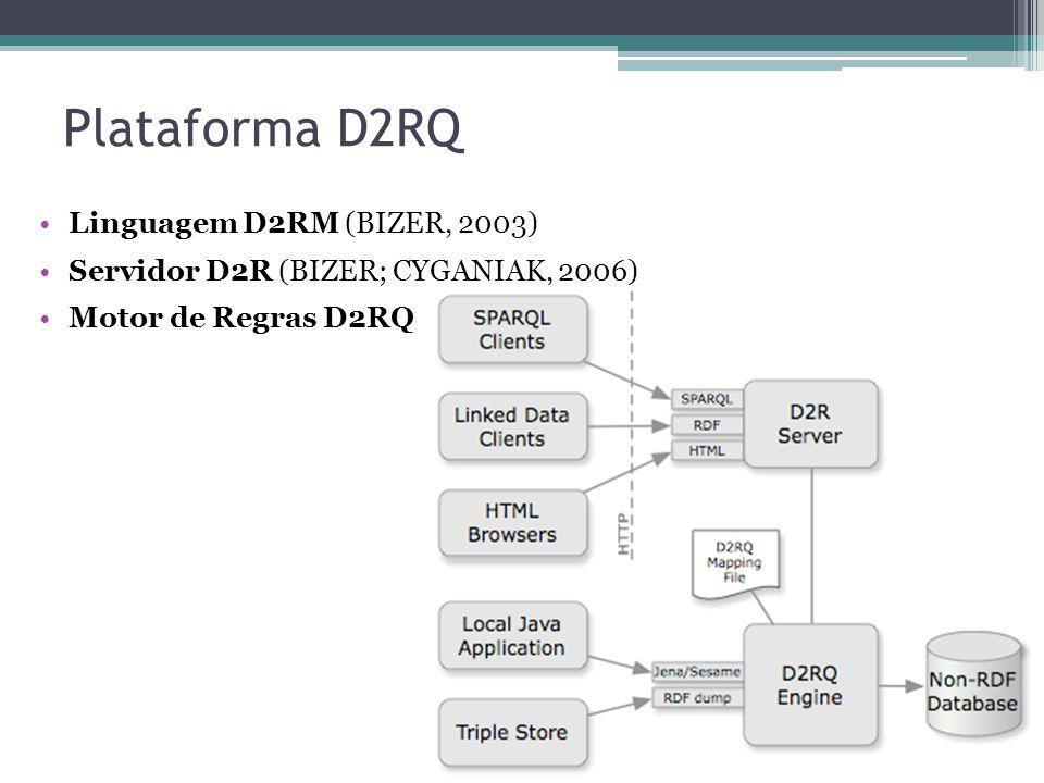Plataforma D2RQ Linguagem D2RM (BIZER, 2003)