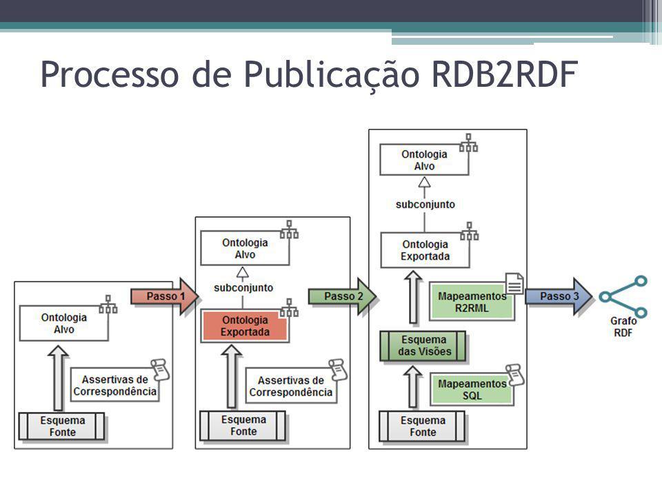Processo de Publicação RDB2RDF