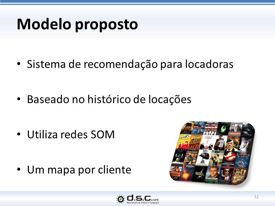 Modelo proposto Sistema de recomendação para locadoras