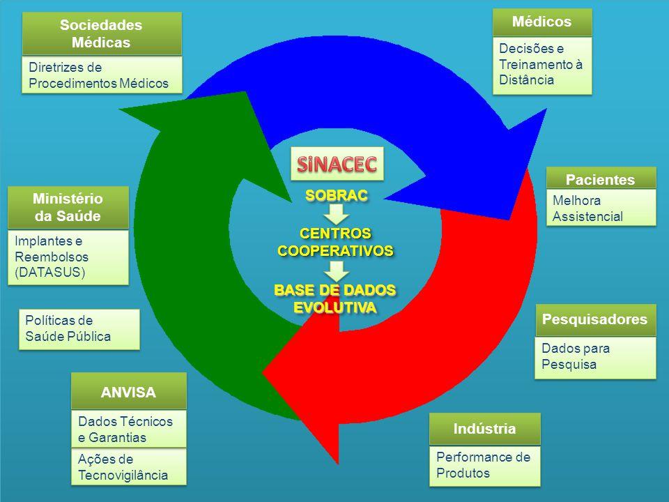 SiNACEC Médicos Sociedades Médicas Pacientes SOBRAC Ministério