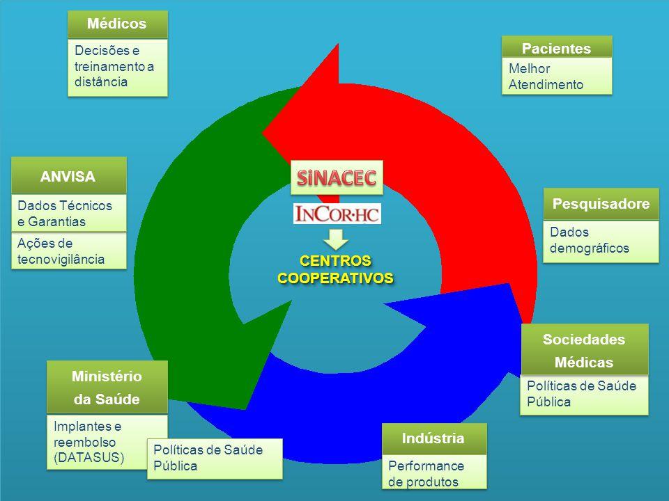 SiNACEC Médicos Pacientes ANVISA Pesquisadores CENTROS COOPERATIVOS