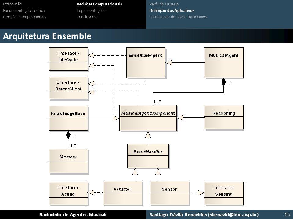 Arquitetura Ensemble Middleware de sistemas multiagentes JADE Plugável