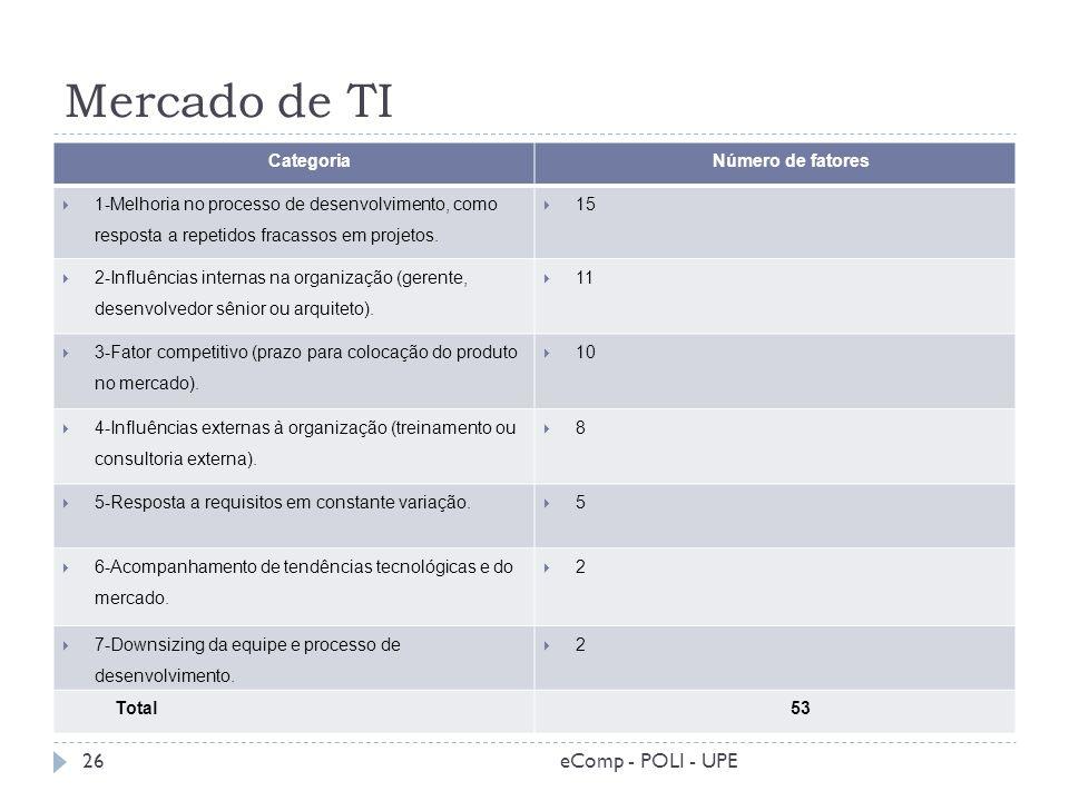 Mercado de TI eComp - POLI - UPE Categoria Número de fatores