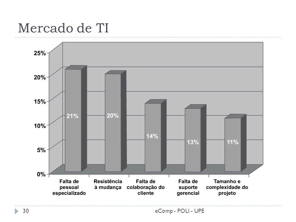 Mercado de TI eComp - POLI - UPE