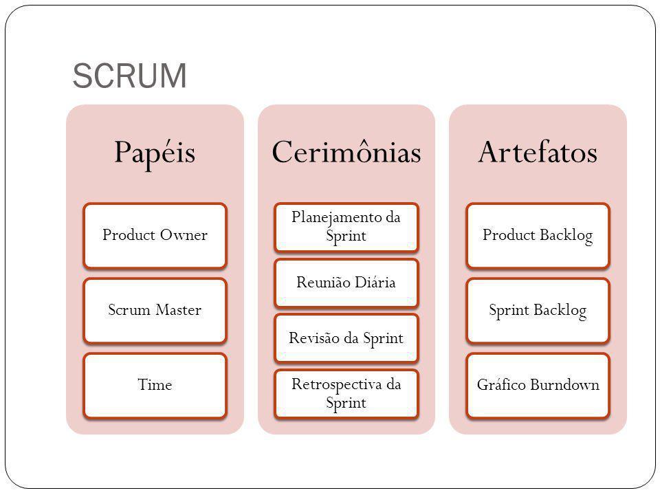 SCRUM Papéis Cerimônias Artefatos Product Owner Scrum Master Time