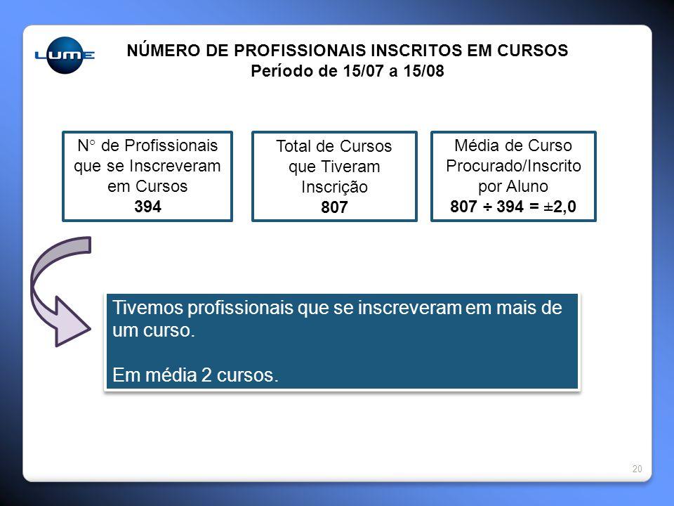 NÚMERO DE PROFISSIONAIS INSCRITOS EM CURSOS